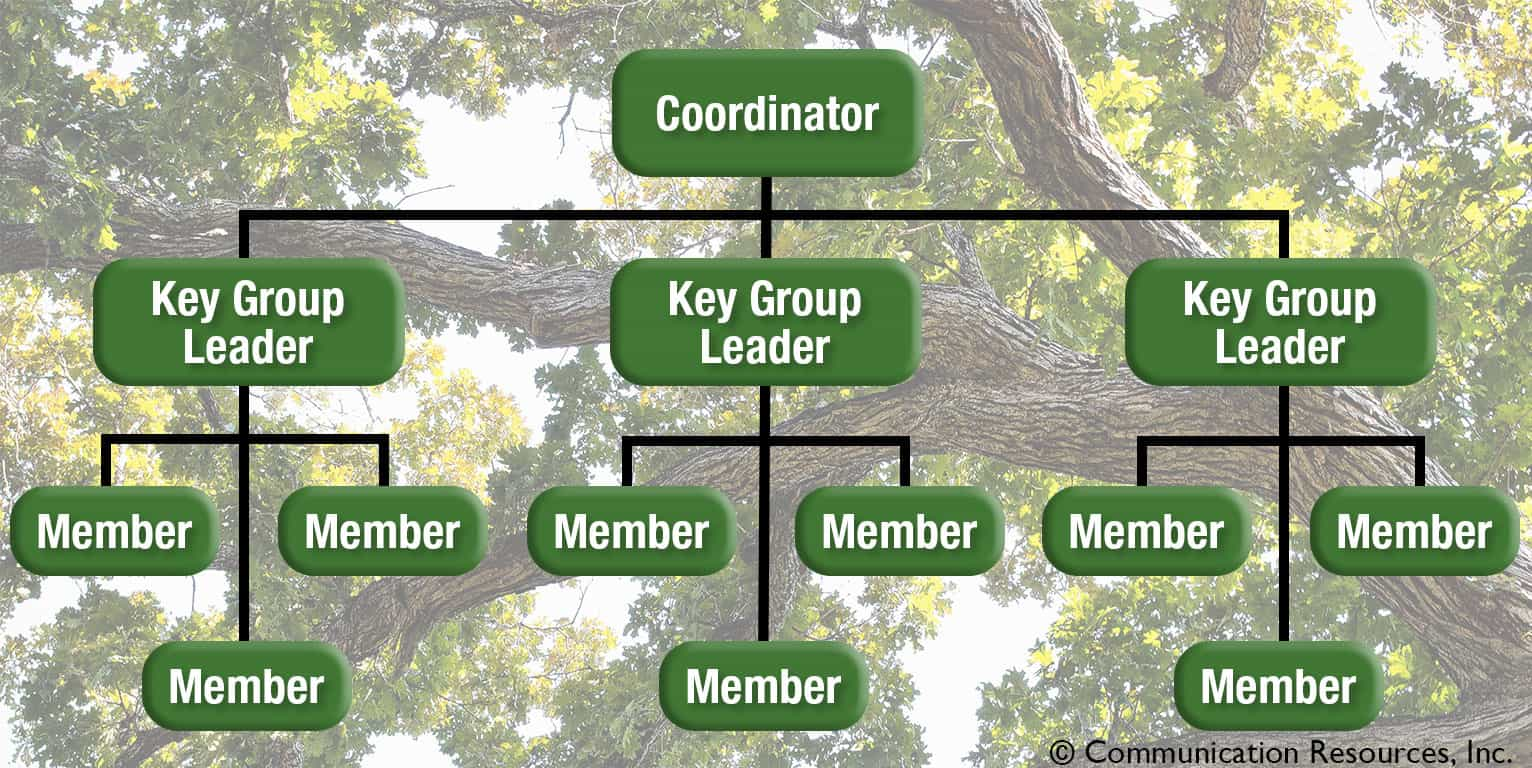 Church phone tree diagram